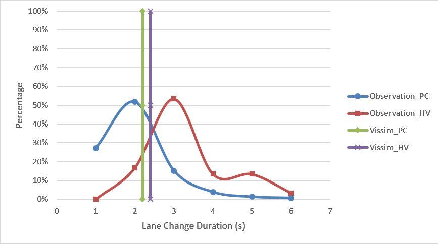 Lane Change Execution Model Development