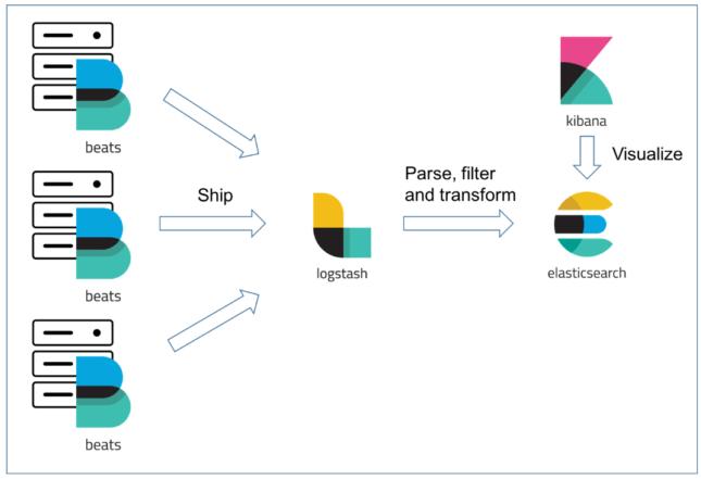 Big data Analytic and Visualization
