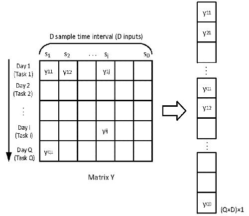 Imputation of Missing data