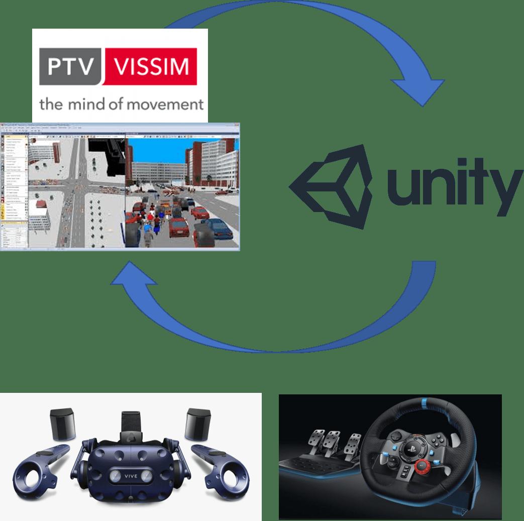 VR Driving Simulator Platform