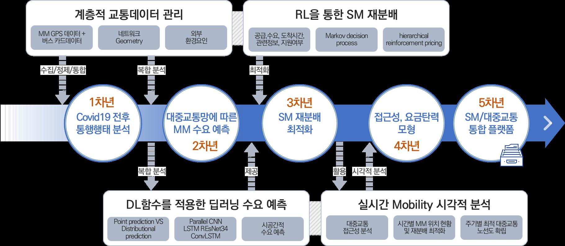 김인희교수 2021 기초연구사업 신진연구과제 선정